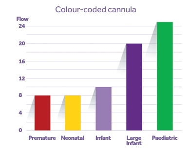 Colour coded cannula chart