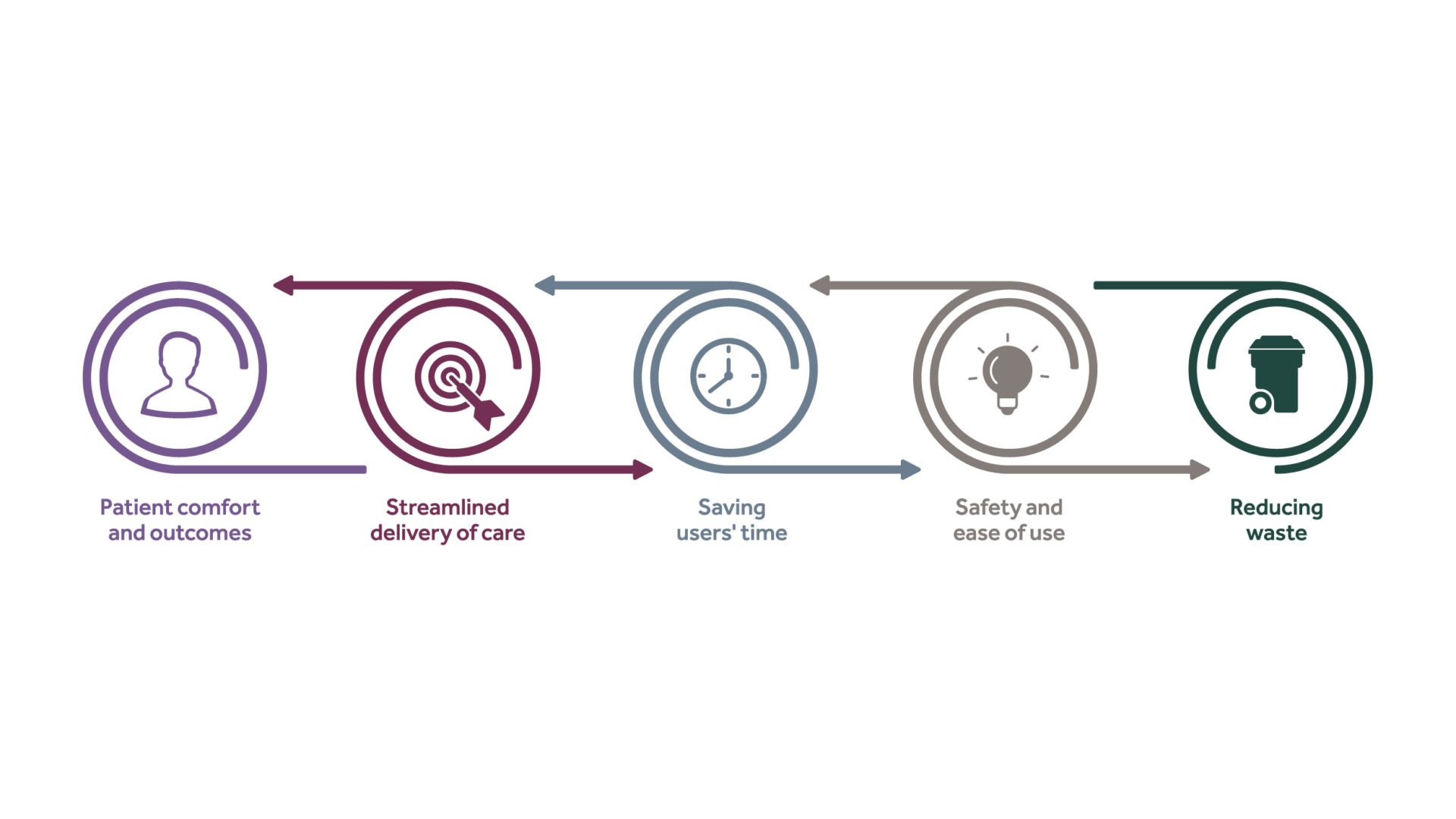 Armstrong Medical Values icons