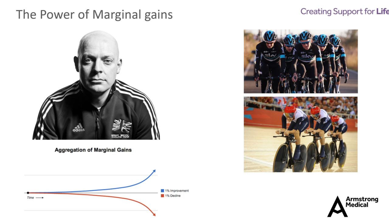 The Power of Marginal Gains