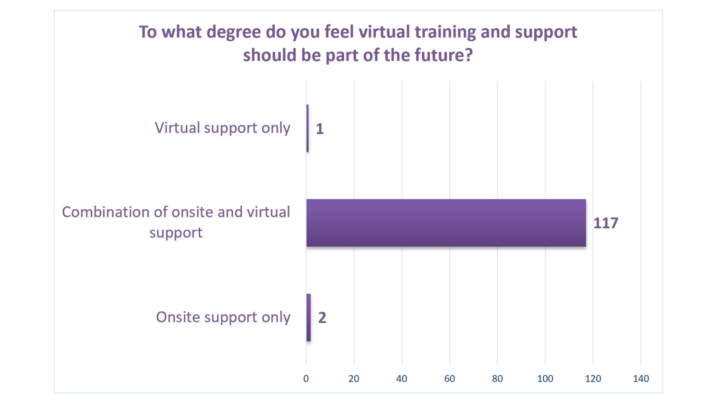 POLL-Virutal-training-and-support-in-future-v2