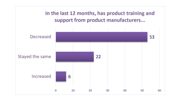POLL-support-from-manufacturers-in-the-past-12-months-v2-1