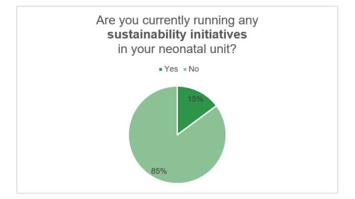 poll-sustainbility initiatives-v2