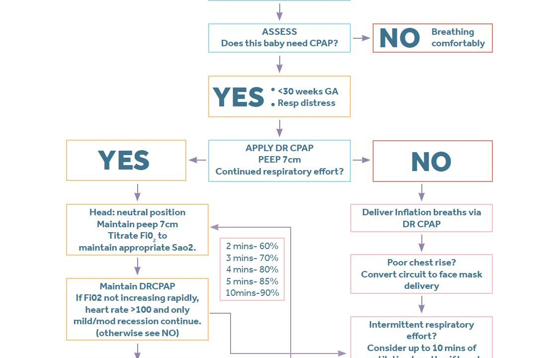 Image of process flow of delivery room CPAP project PEEP